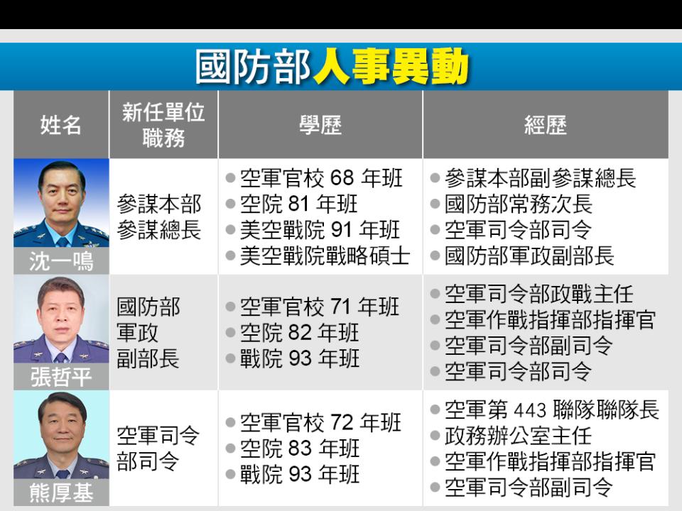 國軍上將人事 沈一鳴接參謀總長 張哲平調任軍政副部長